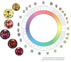 Diamond Color Chart Gia Diamond Color Scale Grading