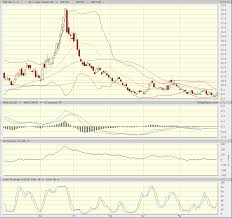 Tza Stock Options Direxion Small Cap Bear 3x Shar Tza