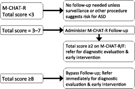 validation of the modified checklist for autism in toddlers figure
