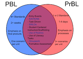 Philosophy Venn Diagram Practice Handy Venn Diagram Explaining The Differences Similarities Between