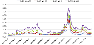 Corporate Bond Spreads Chart Covering The Spread Credit Spreads As Leading Indicators