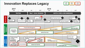 Gantt Chart For Multiple Projects Of Process Template