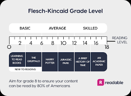 Grade Level Age Chart The Flesch Reading Ease And Flesch Kincaid Grade Level