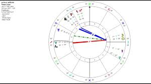 Sidereal Astrology Birth Chart Drivers Prince William Pope Francis And Donald Trump