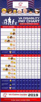 Veterans Affairs Disability Pay Chart 24 Expository Veterans Disability Pay Chart
