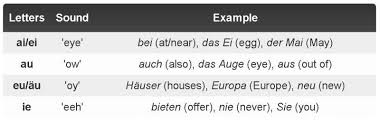 The Complete Beginners Guide To German Pronunciation