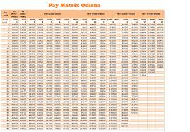 Pay Matrix Odisha 7th Cpc Pay Matrix For Odisha Government