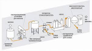 Реферат Менжунова М А Исследование рынка молока и молочной  Рисунок 1 Линия производства масла способом сбивания