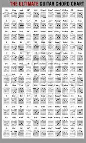 All Guitar Chords Chart Every Guitar Chord Youll Ever Need In One Chart Rocking