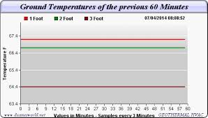 Ground Temperatures 1 Foot Depth To 11 Feet At Duanesworld