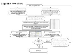 Spc Implementation Flow Chart