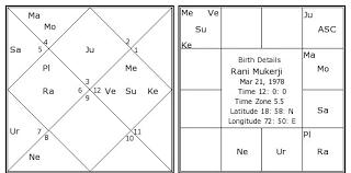 Rani Mukerji Birth Chart Rani Mukerji Kundli Horoscope