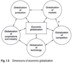 essay on globalization and business 1 5 such as the globalization of production markets competition technology and corporations and industries
