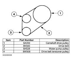 need diagram of serpentine belt routing 2000 Ford Taurus Ohv Engine Diagram 2000 Ford Taurus Wiring Diagram