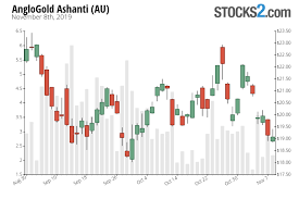 Au Price Chart Au Stock Buy Or Sell Anglogold Ashanti