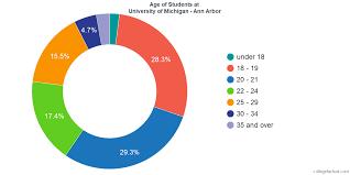 University Of Michigan Ann Arbor Diversity Racial
