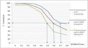 In Vitro Anti Sickling And Membrane Stability Potentials Of