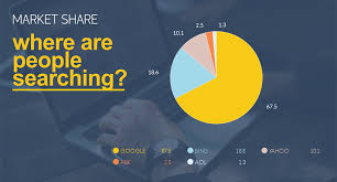 Pie Chart Making Website Free Pie Chart Maker Pie Chart Generator Visme