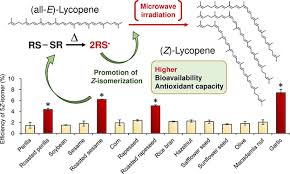 Microwave Accelerated Z Isomerization Of All E Lycopene In