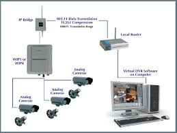 swann cctv camera wiring diagram images wiring diagram for cctv long range wireless video transmission
