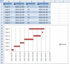 Dynamic Gantt Charts