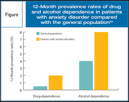 substance use disorders in patients anxiety disorders risk