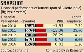 Indian Battery Market Awaits Effects Of Duracell Sale