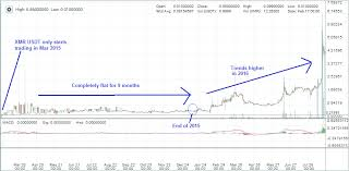 Usdt Usd Chart Monero Xmr Trading Update 26 Aug 2016 30 Day Trading30