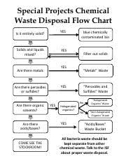 Garbage Disposal Chart Chemical Waste Disposal Flow Chart Sp16 Pdf Special