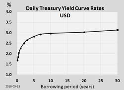 Us Treasury Yield Chart Yield Curve Wikipedia
