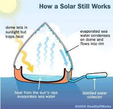 Water filter diagram for kids Cheap These Models Show How The Solarball Uses The Sunlight To Filter Water And How The Contaminated Water Becomes Evaporatedthe Forst Diagram Shows How The Water Resources Usgs The Hamster Ballshaped Solarball