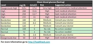Blood Sugar Test Results Chart A Simple Blood Sugar Level Guide Charts Measurements Levels And