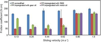Friction Coefficient And Wear Resistance Of A Modified