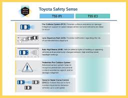 Toyota Safety Sense P Comes Standard on the Avalon - Toyota of Ardmore