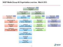 Org Chart Publisher Nhst Media Group Org Chart From March 2013 Nhst Media Group