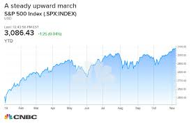 Vghcx Stock Chart Why These Investors Might Face A Surprise Tax Bill Around