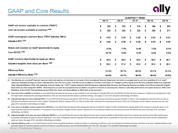 Form 8-K Ally Financial Inc. For: Oct 25