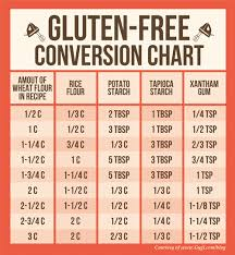 Gluten Free Baking Conversion Chart