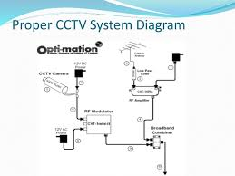 security camera bangladesh best cctv camera installation & service co micromark cctv camera wiring diagram at Cctv Camera Wiring Diagram