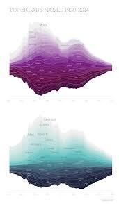Baby Names Chart Data Visualization Information Visualization