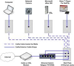 ethernet home network wiring diagram tech upgrades home network ethernet home network wiring diagram tech upgrades home network home home tech
