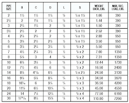 Steel Size Chart Schedule 20 Stainless Steel Pipe Estilodeturquia Co