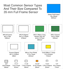 Aps Sensor Size Chart Which Camera Sensor Size For Astrophotography Full Frame