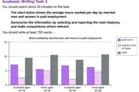The Chart Below Shows The Average Hours Worked Per Day By