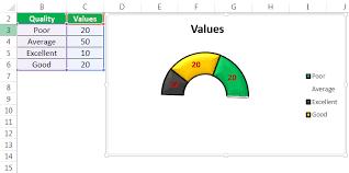 Gauge Chart Gauge Chart In Excel How To Create Speedometer Chart In Excel