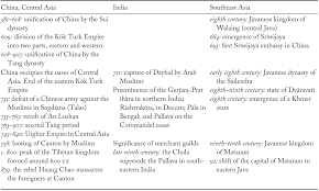 The Indian Ocean Between Tang China And The Muslim Empire