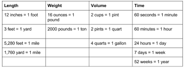 Changing Units In The Customary System Of Measurement