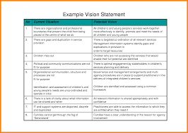 5 sample personal vision statements case statement 2017 sample personal vision statements personal vision statement examples 9831054 png caption