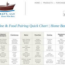 Wine And Food Pairing Chart Mix Wine Food Pairing Chart Quick Home Bar Guide By