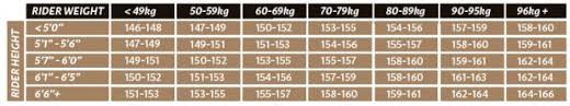 Snowboard Sizing Chart And Calculator What Size Snowboard Do I Need Whitelines Snowboar